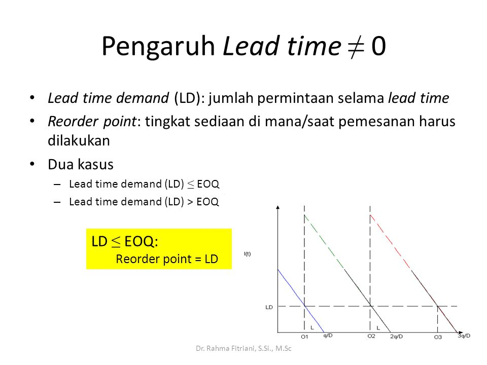 Pengaruh Lead time ≠ 0 Lead time demand (LD): jumlah permintaan selama lead time Reorder point: tingkat sediaan di mana/saat pemesanan harus dilakukan