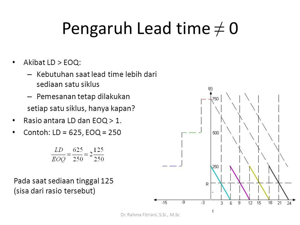 Pengaruh Lead time ≠ 0 Akibat LD > EOQ: – Kebutuhan saat lead time lebih dari sediaan satu siklus – Pemesanan tetap dilakukan setiap satu siklus, hany