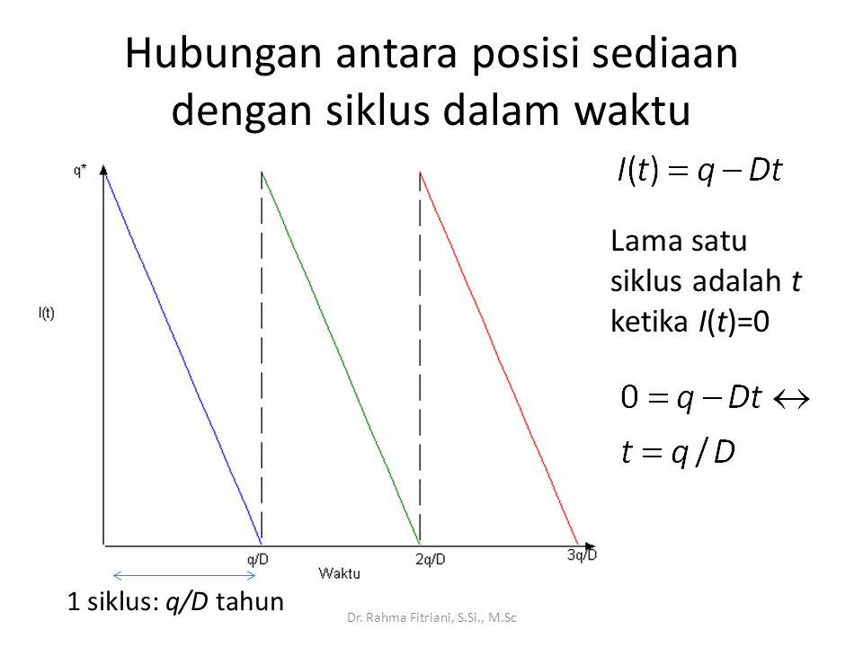 Hubungan antara posisi sediaan dengan siklus dalam waktu Dr. Rahma Fitriani, S.Si., M.Sc Lama satu siklus adalah t ketika I(t)=0 1 siklus: q/D tahun