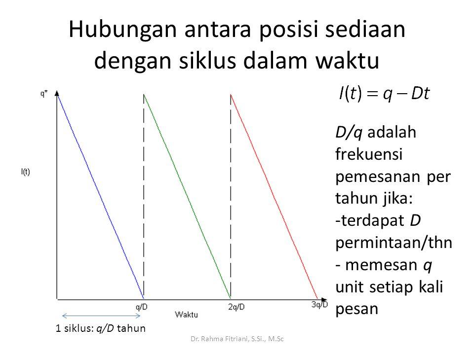 Hubungan antara posisi sediaan dengan siklus dalam waktu Dr. Rahma Fitriani, S.Si., M.Sc D/q adalah frekuensi pemesanan per tahun jika: -terdapat D pe