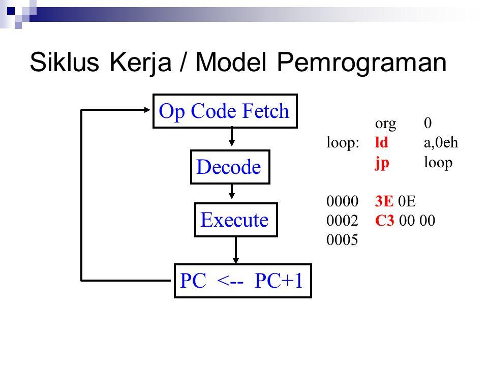 Siklus Kerja / Model Pemrograman Op Code Fetch Decode Execute PC <-- PC+1 org0 loop:lda,0eh jploop 00003E 0E 0002C3 00 00 0005