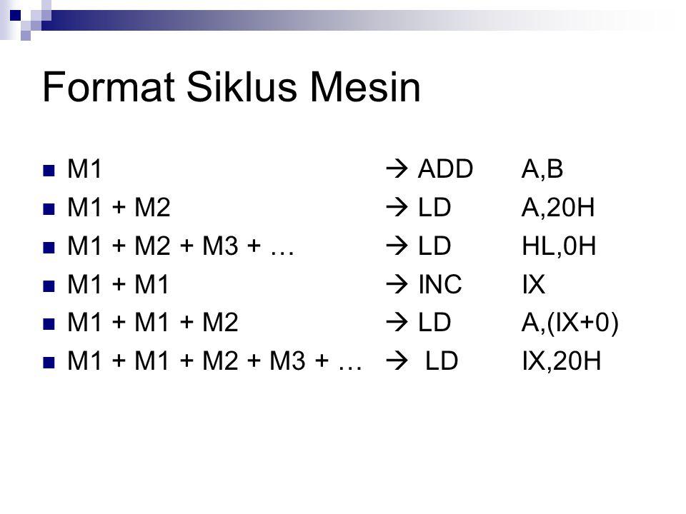 Format Siklus Mesin M1  ADDA,B M1 + M2  LDA,20H M1 + M2 + M3 + …  LDHL,0H M1 + M1  INCIX M1 + M1 + M2  LDA,(IX+0) M1 + M1 + M2 + M3 + …  LDIX,20