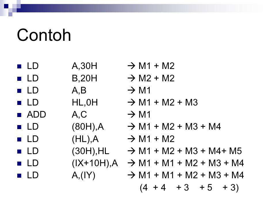 Contoh LDA,30H  M1 + M2 LDB,20H  M2 + M2 LDA,B  M1 LDHL,0H  M1 + M2 + M3 ADDA,C  M1 LD(80H),A  M1 + M2 + M3 + M4 LD(HL),A  M1 + M2 LD(30H),HL 