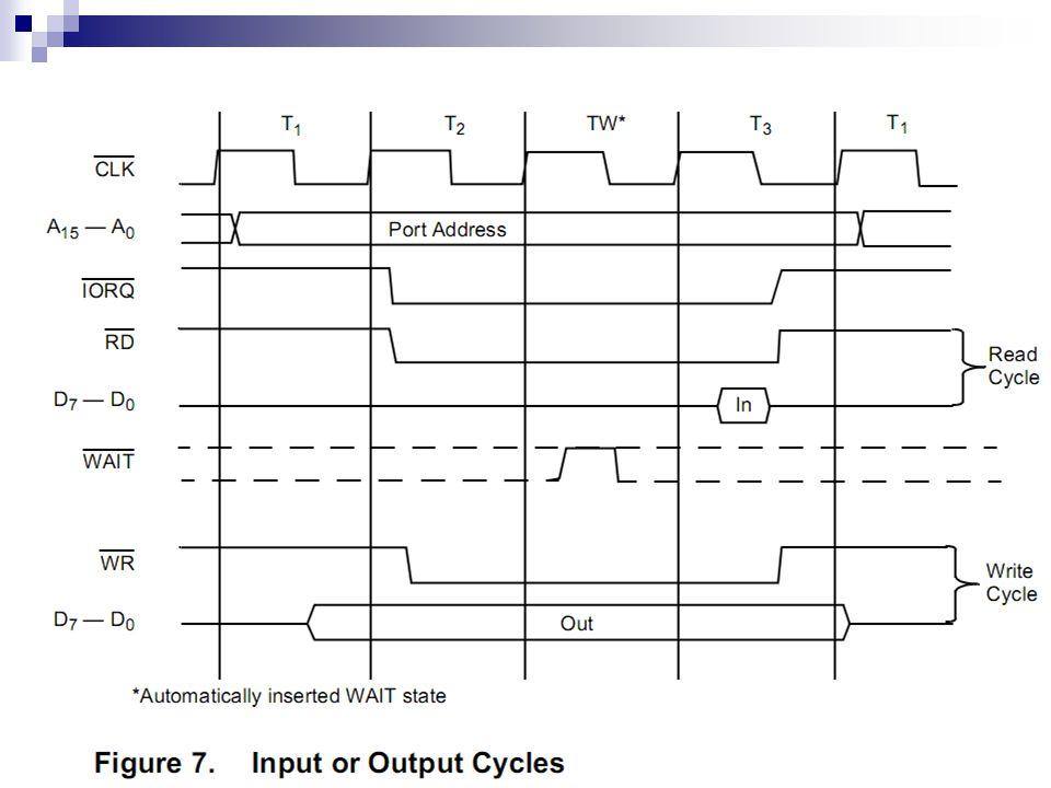 Sinyal Siklus WRITE I/O