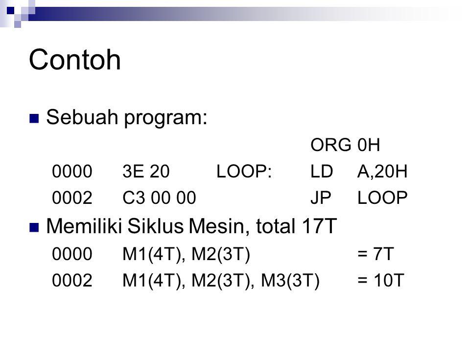 Contoh Sebuah program: ORG0H 00003E 20LOOP:LDA,20H 0002C3 00 00JPLOOP Memiliki Siklus Mesin, total 17T 0000M1(4T), M2(3T)= 7T 0002M1(4T), M2(3T), M3(3
