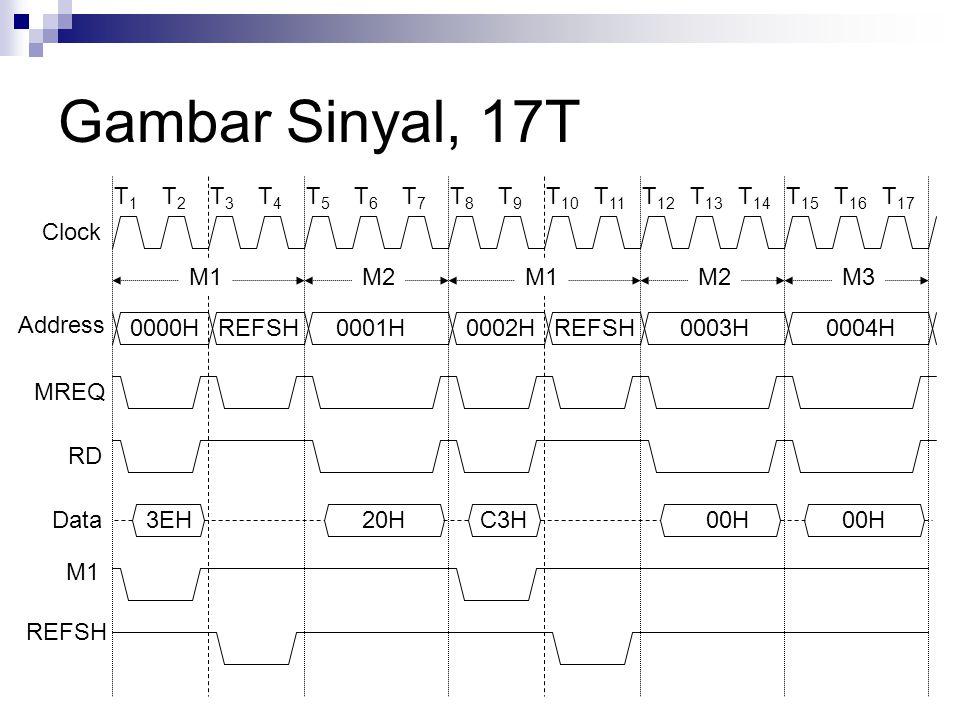 Gambar Sinyal, 17T M1M2 M3 Clock Address MREQ RD Data M1 REFSH 0000HREFSH0001H0002HREFSH0003H0004H 3EH20HC3H00H T1T1 T2T2 T 16 T 14 T 13 T3T3 T 12 T 1