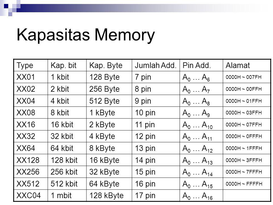Kapasitas Memory TypeKap. bitKap. ByteJumlah Add.Pin Add.Alamat XX011 kbit128 Byte7 pinA 0 … A 6 0000H ~ 007FH XX022 kbit256 Byte8 pinA 0 … A 7 0000H