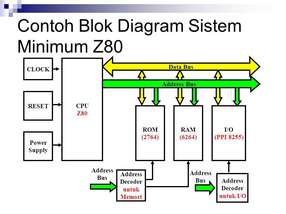 Contoh Blok Diagram Sistem Minimum Z80 CLOCK CPU Z80 RESET ROM (2764) RAM (6264) I/O (PPI 8255) Address Decoder untuk Memori Address Decoder untuk I/O