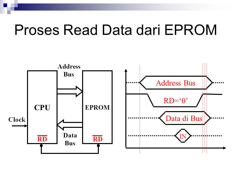 Proses Read Data dari EPROM CPU Address Bus Data Bus Clock RD EPROM RD Address Bus RD='0' Data di Bus IN