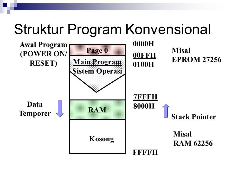 Struktur Program Konvensional RAM Page 0 Main Program Sistem Operasi 0000H 00FFH 0100H 7FFFH 8000H FFFFH Awal Program (POWER ON/ RESET) Data Temporer