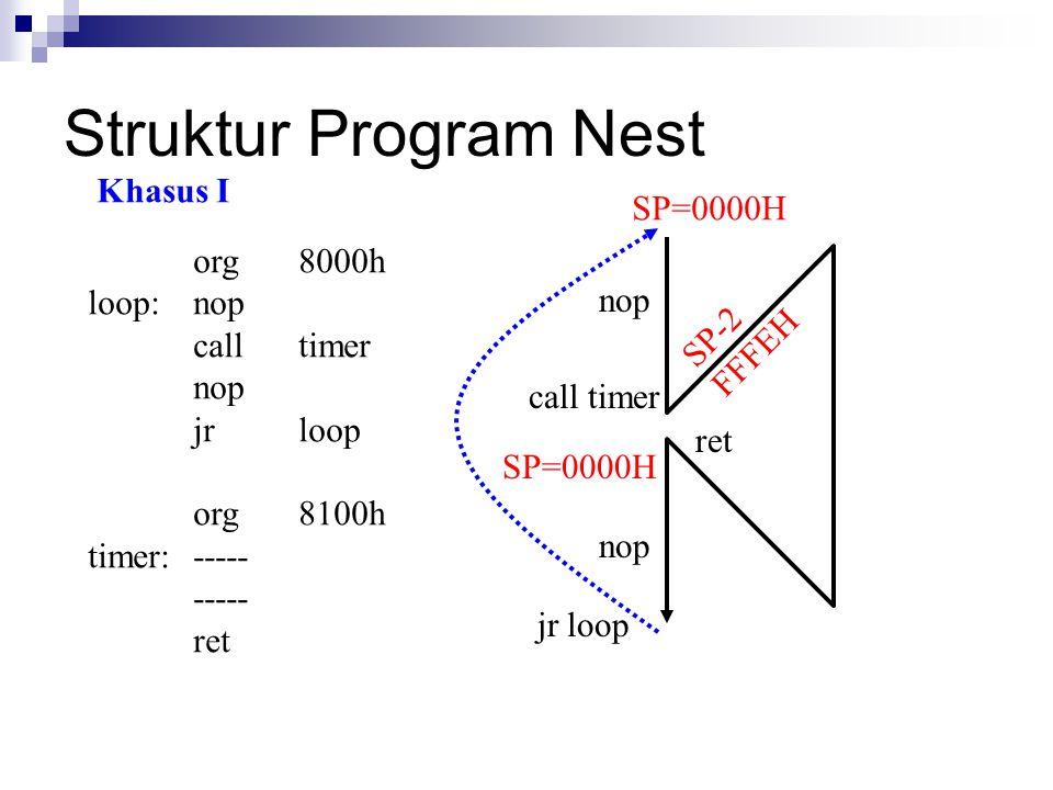 Struktur Program Nest org8000h loop:nop calltimer nop jrloop org8100h timer:----- ----- ret SP=0000H SP-2 FFFEH nop call timer ret SP=0000H jr loop no