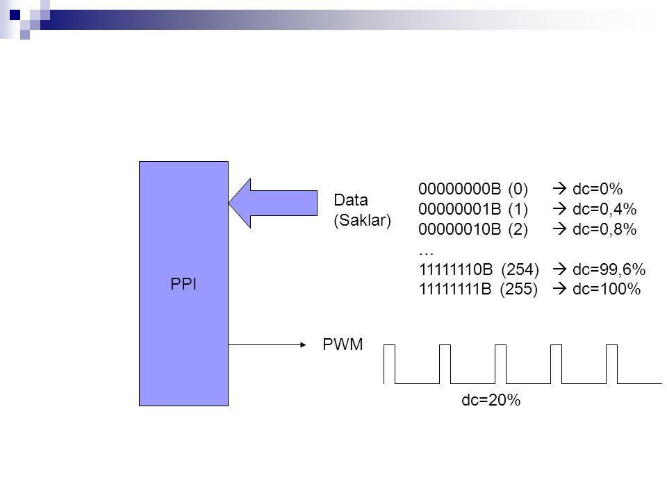 PPI PWM Data (Saklar) 00000000B (0)  dc=0% 00000001B (1)  dc=0,4% 00000010B (2)  dc=0,8% … 11111110B (254)  dc=99,6% 11111111B (255)  dc=100% dc=