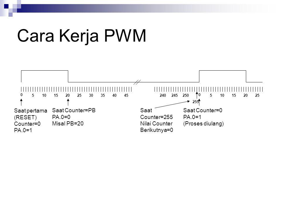 Cara Kerja PWM 0 51015302025354045 0 510152025240245250 255 Saat pertama (RESET) Counter=0 PA.0=1 Saat Counter=PB PA.0=0 Misal PB=20 Saat Counter=0 PA