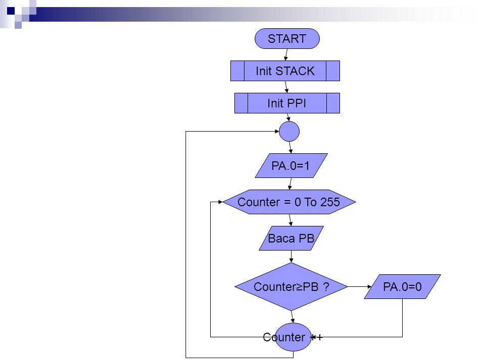 START Init PPI Init STACK Baca PB Counter≥PB ? PA.0=0 PA.0=1 Counter = 0 To 255 Counter ++