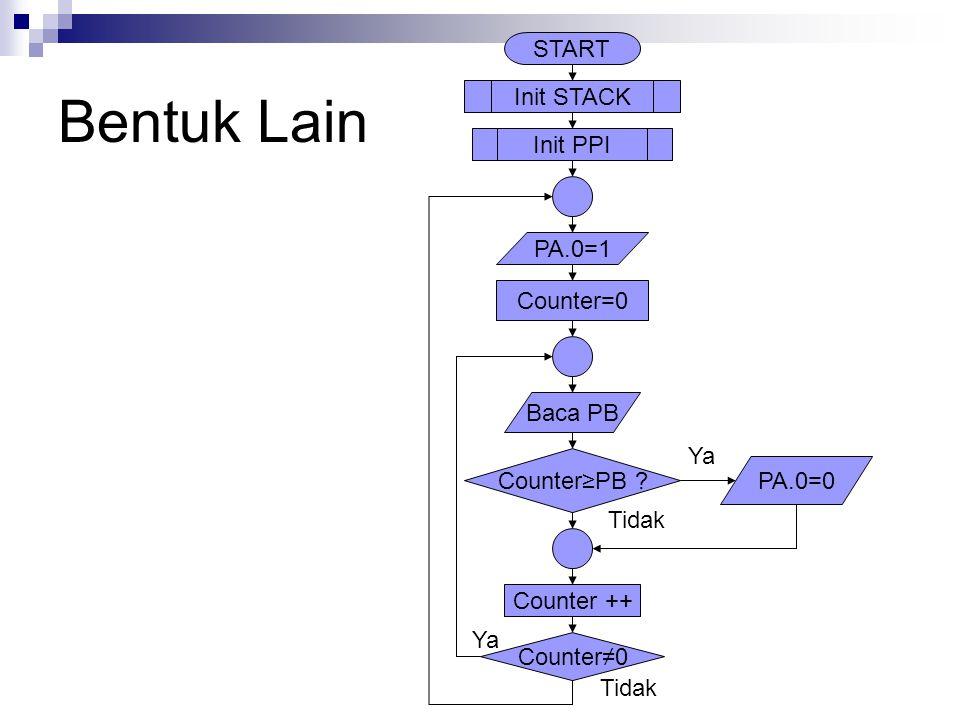 Bentuk Lain START Init PPI Init STACK Baca PB Counter≥PB ? PA.0=0 PA.0=1 Counter=0 Counter ++ Counter≠0 Ya Tidak