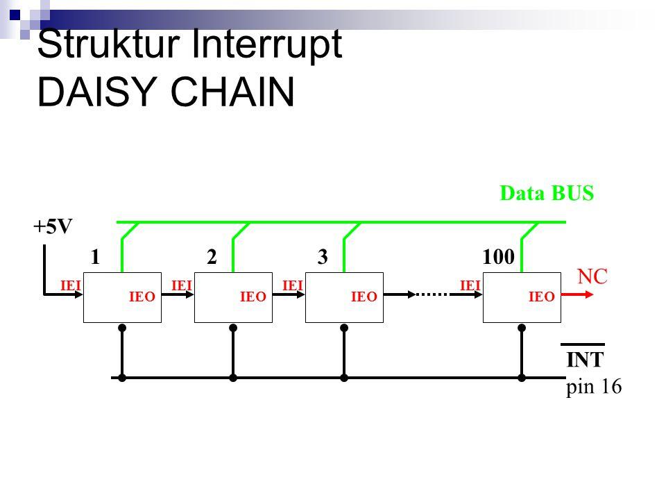 Struktur Interrupt DAISY CHAIN 123100 NC +5V Data BUS INT pin 16 IEI IEO