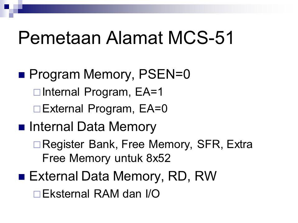 Pemetaan Alamat MCS-51 Program Memory, PSEN=0  Internal Program, EA=1  External Program, EA=0 Internal Data Memory  Register Bank, Free Memory, SFR