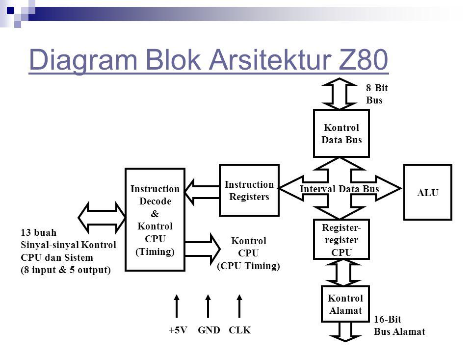 Diagram Blok Arsitektur Z80 Kontrol Data Bus Register- register CPU ALU Instruction Registers Instruction Decode & Kontrol CPU (Timing) Kontrol Alamat