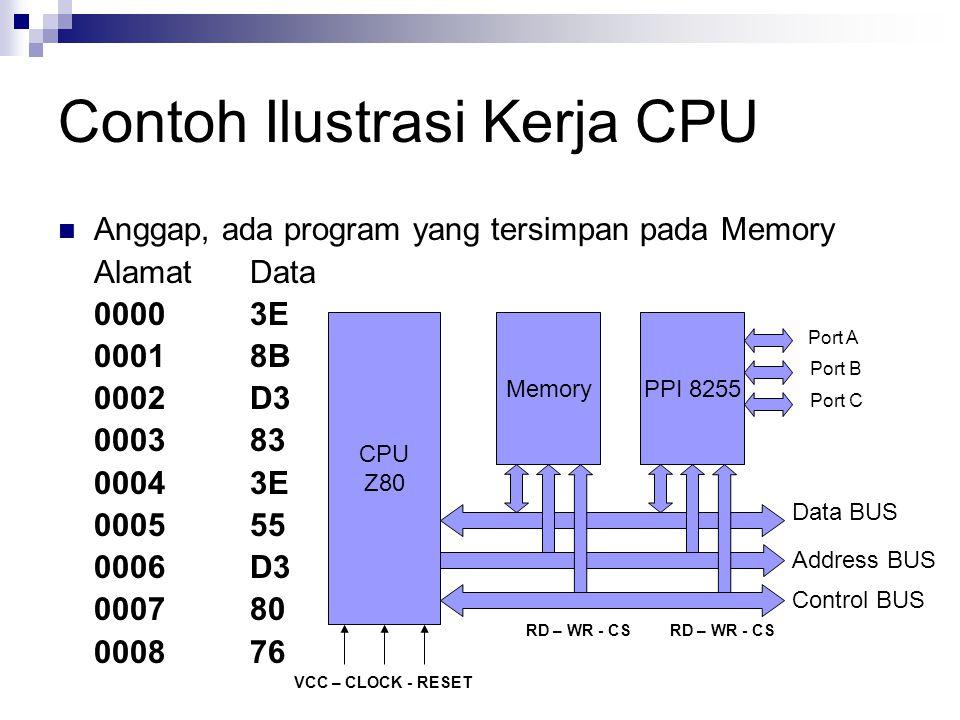 Contoh Ilustrasi Kerja CPU Anggap, ada program yang tersimpan pada Memory AlamatData 00003E 00018B 0002D3 000383 00043E 000555 0006D3 000780 000876 CP