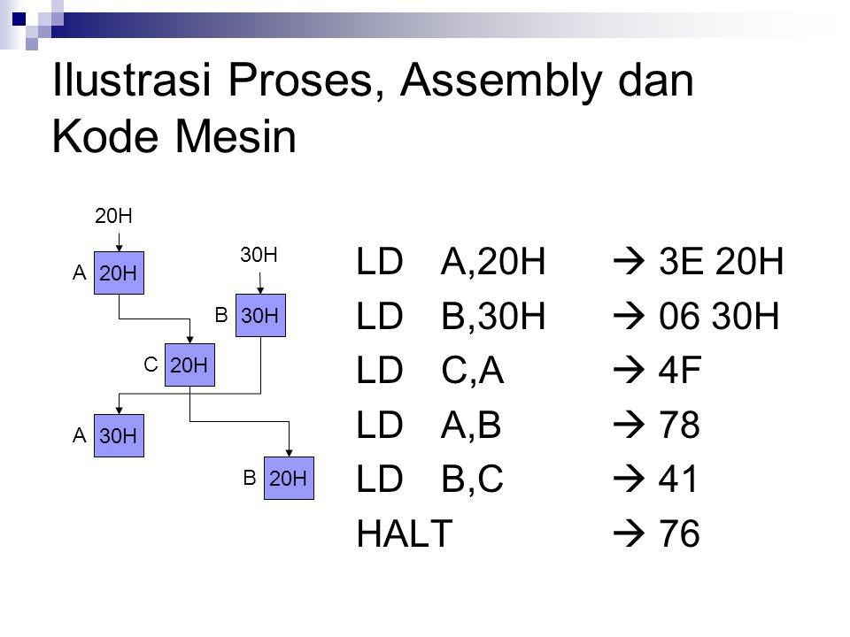 Ilustrasi Proses, Assembly dan Kode Mesin LDA,20H  3E 20H LDB,30H  06 30H LDC,A  4F LDA,B  78 LDB,C  41 HALT  76 20H A 30H B 20H C 30H A 20H B