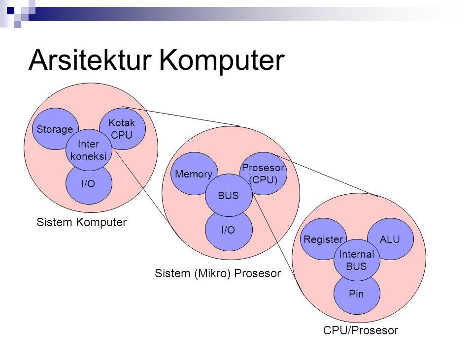 Arsitektur Komputer Kotak CPU Storage I/O Inter koneksi Prosesor (CPU) Memory I/O BUS ALURegister Pin Internal BUS Sistem Komputer Sistem (Mikro) Pros