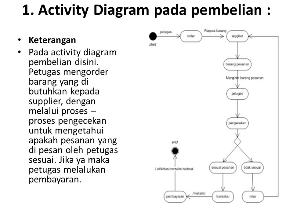 1. Activity Diagram pada pembelian : Keterangan Pada activity diagram pembelian disini. Petugas mengorder barang yang di butuhkan kepada supplier, den