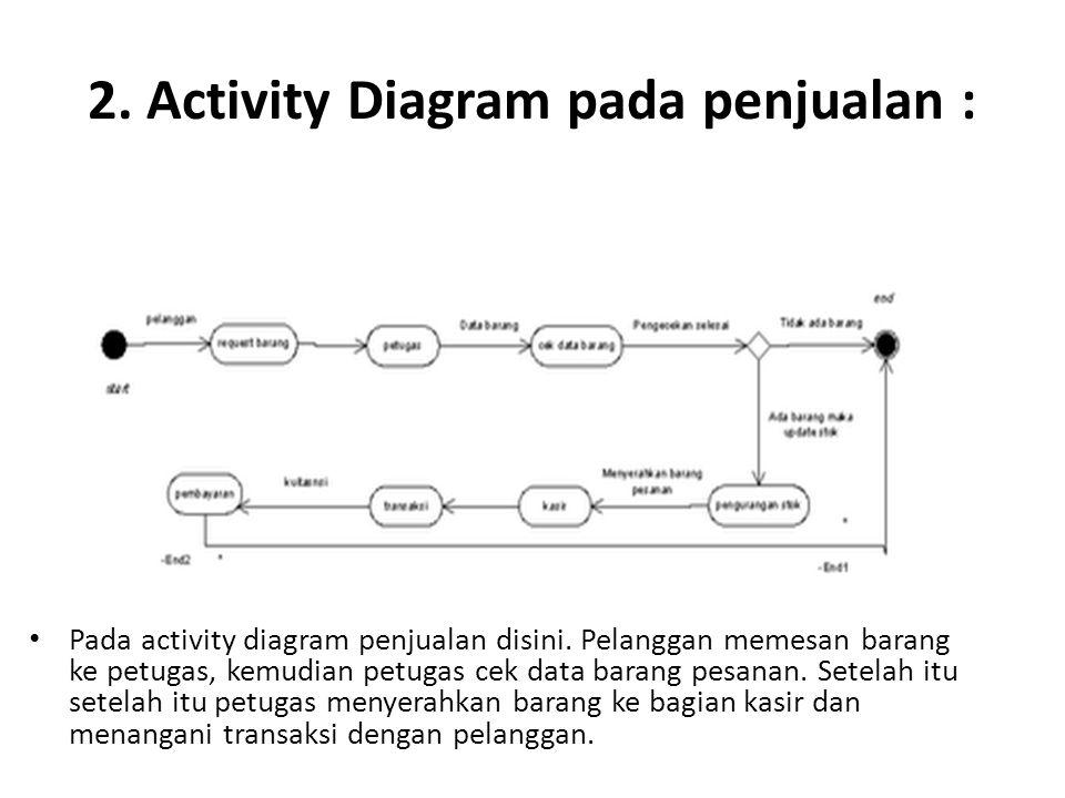 2. Activity Diagram pada penjualan : Pada activity diagram penjualan disini. Pelanggan memesan barang ke petugas, kemudian petugas cek data barang pes
