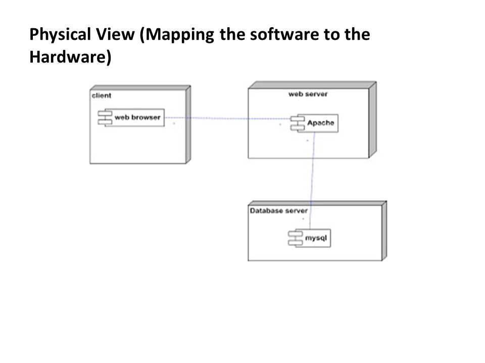 Physical View (Mapping the software to the Hardware)