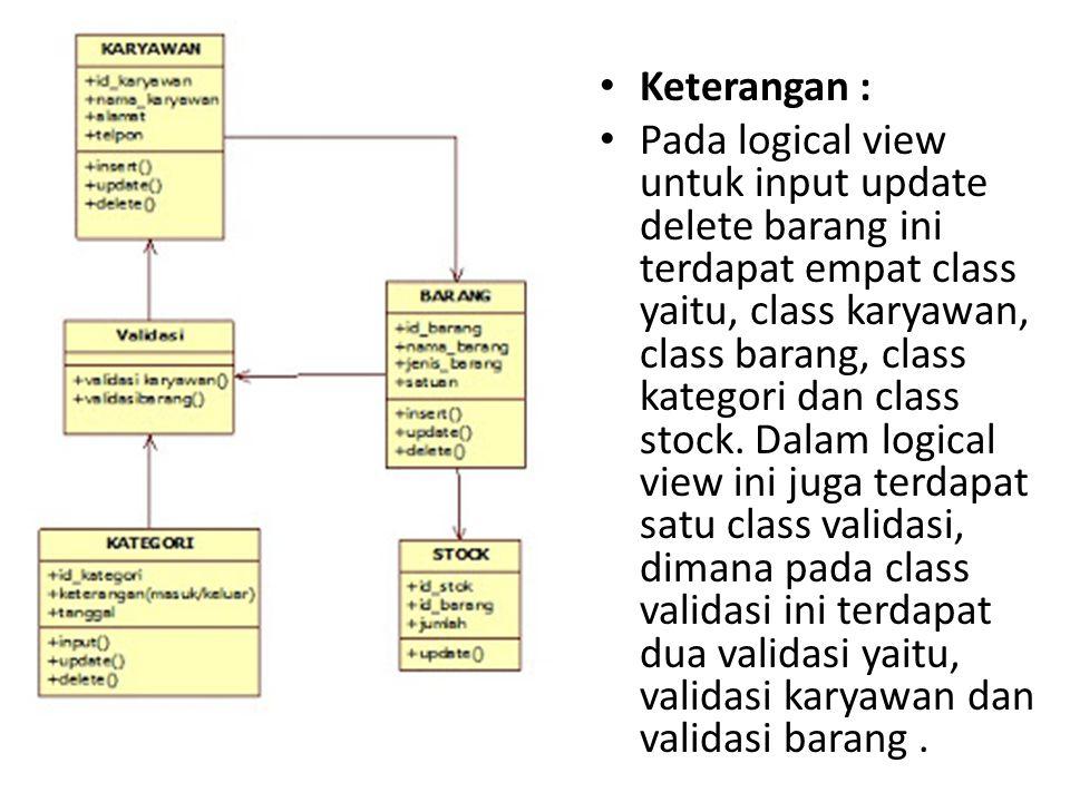Keterangan : Pada logical view untuk input update delete barang ini terdapat empat class yaitu, class karyawan, class barang, class kategori dan class