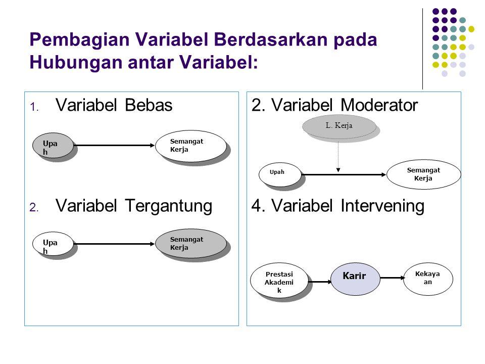 Pembagian Variabel Berdasarkan pada Hubungan antar Variabel: 1. Variabel Bebas 2. Variabel Tergantung 2. Variabel Moderator 4. Variabel Intervening Up