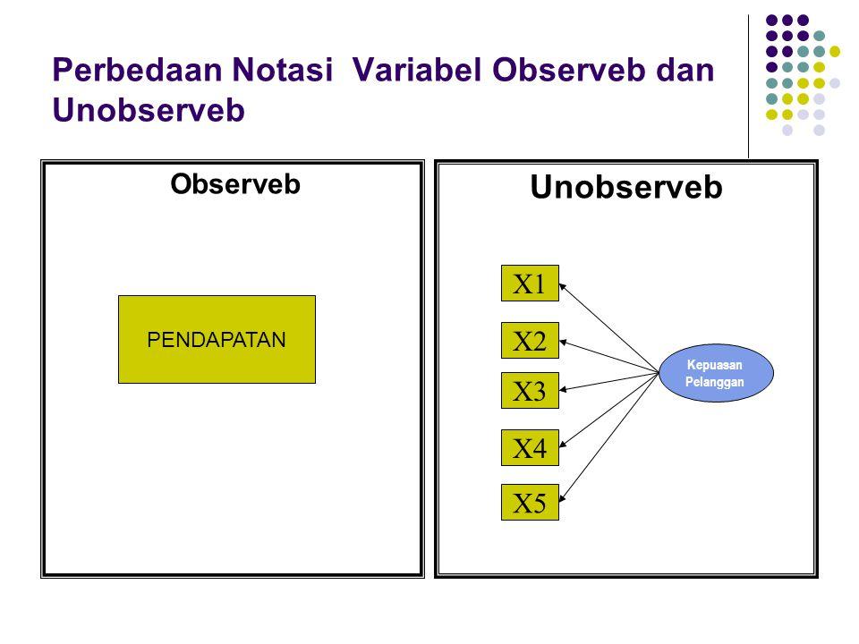 Perbedaan Notasi Variabel Observeb dan Unobserveb Unobserveb Observeb Kepuasan Pelanggan X1 X2 X3 X4 X5 PENDAPATAN