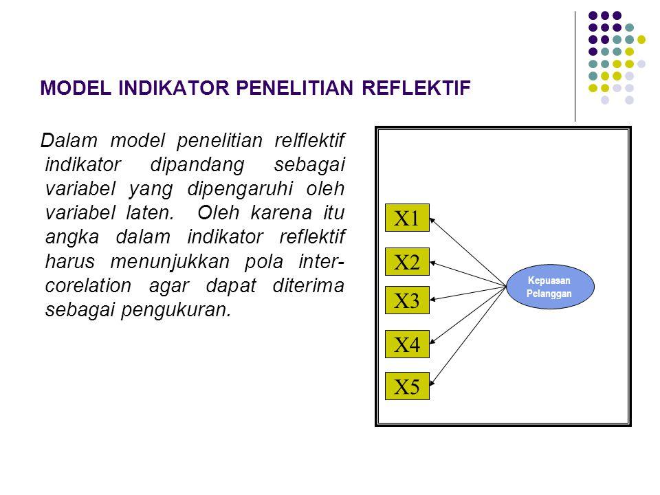 MODEL INDIKATOR PENELITIAN REFLEKTIF Dalam model penelitian relflektif indikator dipandang sebagai variabel yang dipengaruhi oleh variabel laten. Oleh
