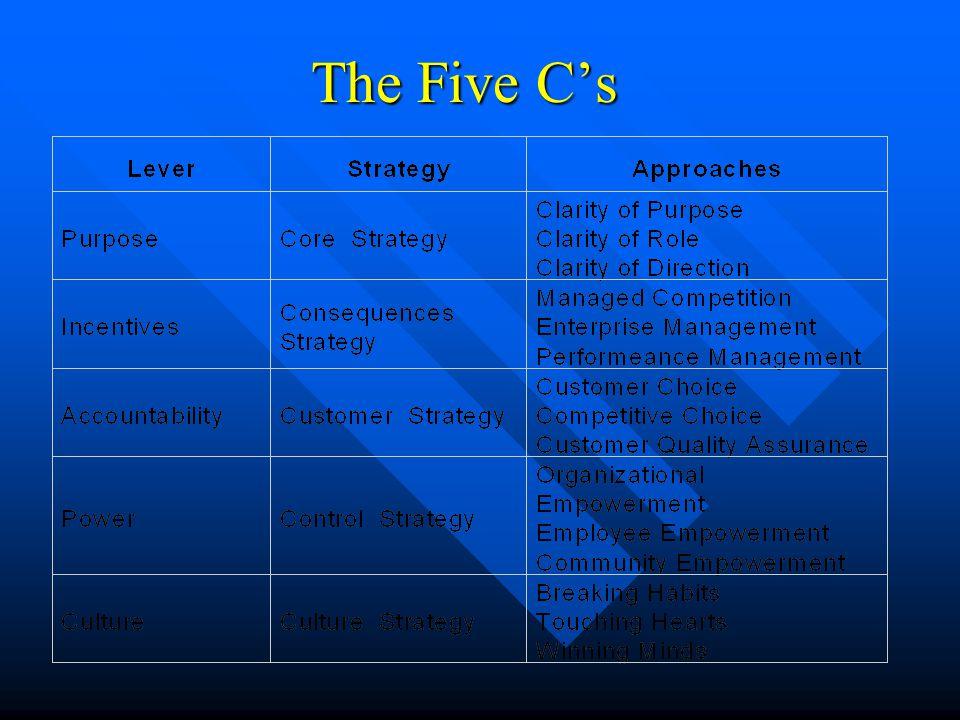 The Five C's