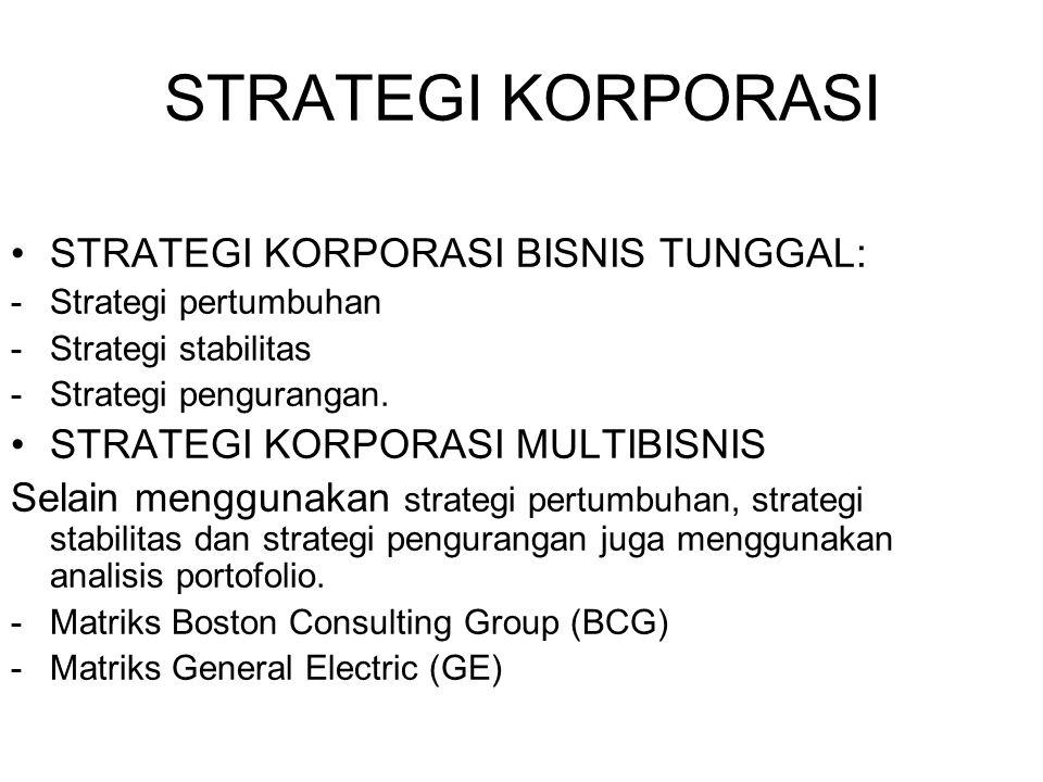 STRATEGI KORPORASI STRATEGI KORPORASI BISNIS TUNGGAL: -Strategi pertumbuhan -Strategi stabilitas -Strategi pengurangan. STRATEGI KORPORASI MULTIBISNIS