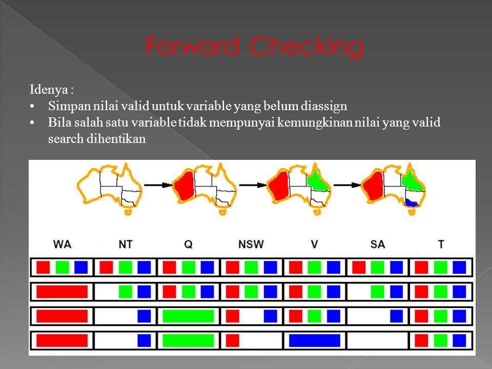 Forward Checking Idenya : Simpan nilai valid untuk variable yang belum diassign Bila salah satu variable tidak mempunyai kemungkinan nilai yang valid search dihentikan