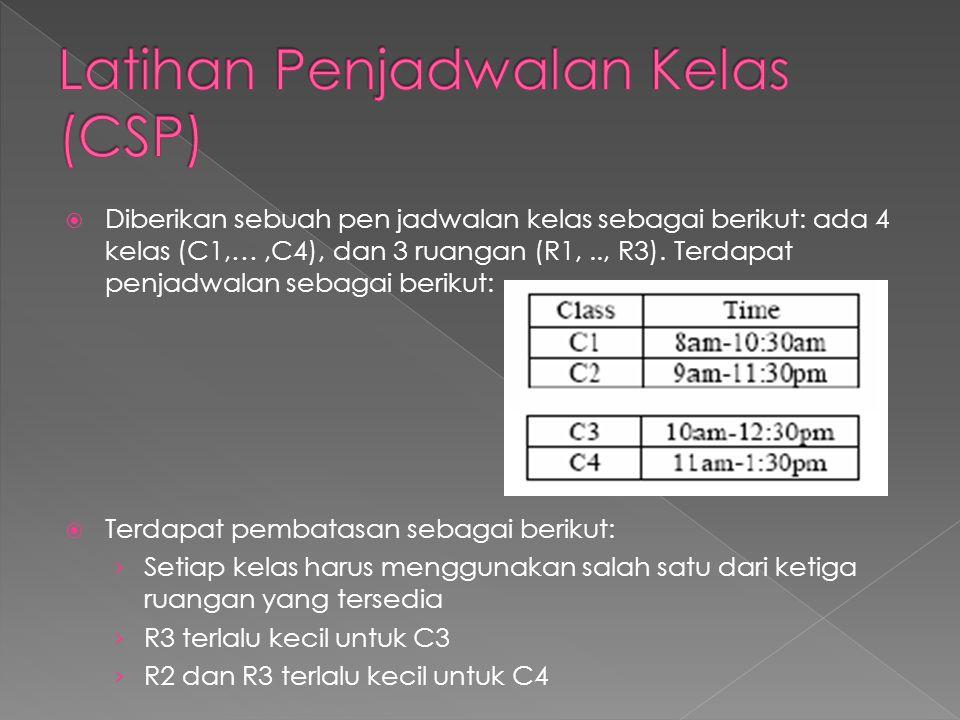  Diberikan sebuah pen jadwalan kelas sebagai berikut: ada 4 kelas (C1,…,C4), dan 3 ruangan (R1,.., R3).