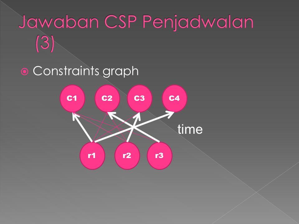  Constraints graph C1C2C3C4 r1r2r3 time
