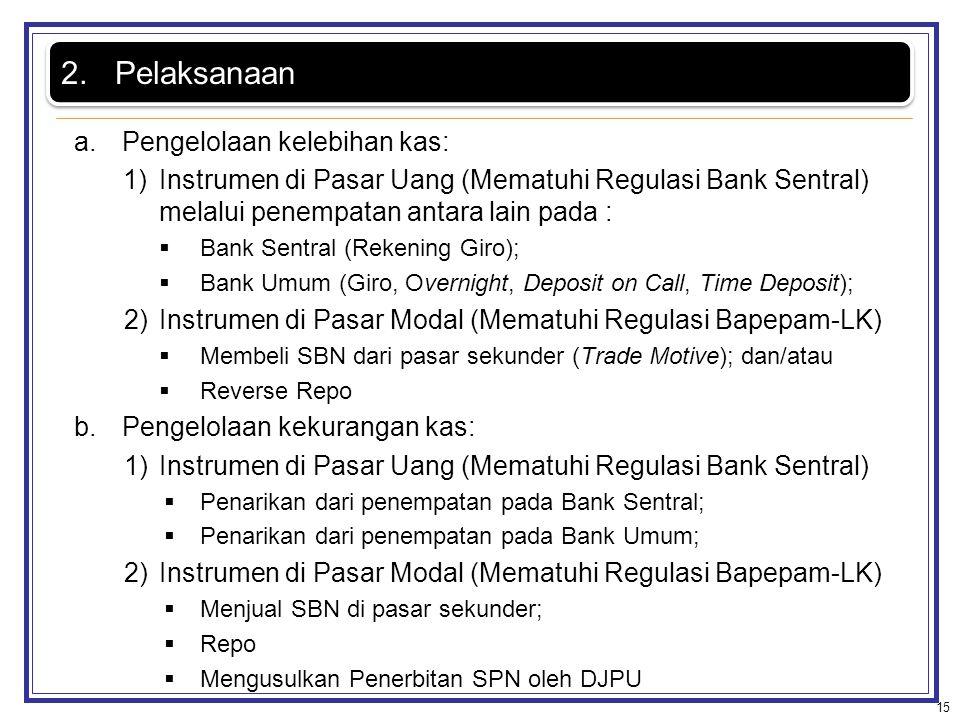 a.Pengelolaan kelebihan kas: 1)Instrumen di Pasar Uang (Mematuhi Regulasi Bank Sentral) melalui penempatan antara lain pada :  Bank Sentral (Rekening