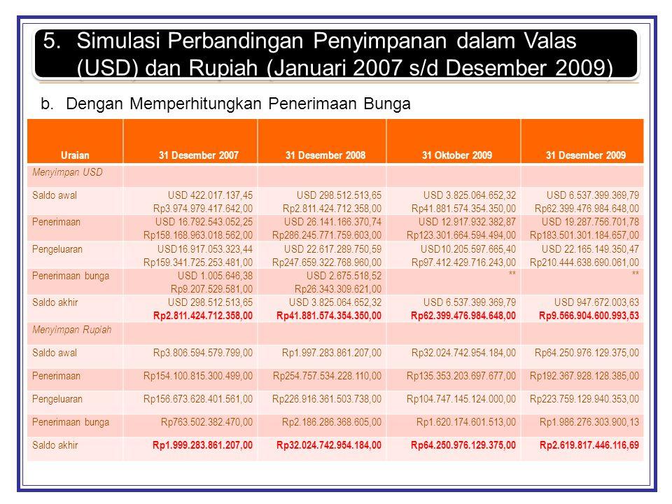5.Simulasi Perbandingan Penyimpanan dalam Valas (USD) dan Rupiah (Januari 2007 s/d Desember 2009) b.Dengan Memperhitungkan Penerimaan Bunga Uraian31 D