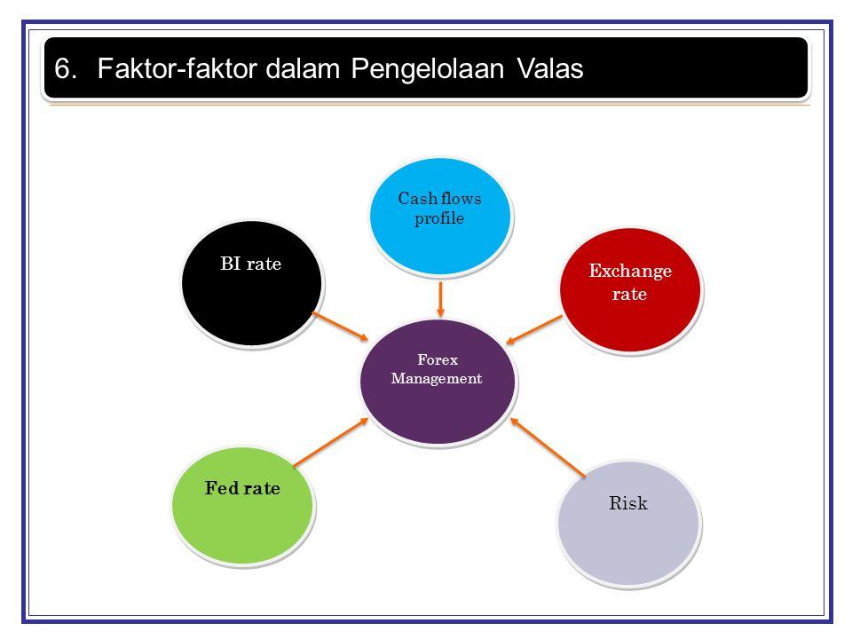 6.Faktor-faktor dalam Pengelolaan Valas Cash flows profile Forex Management Exchange rate BI rate Fed rate Risk