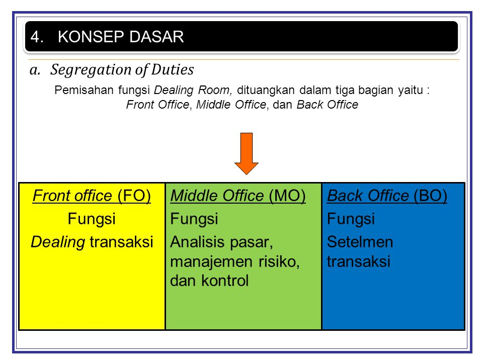 a.Segregation of Duties 4.KONSEP DASAR Front office (FO) Fungsi Dealing transaksi Middle Office (MO) Fungsi Analisis pasar, manajemen risiko, dan kont