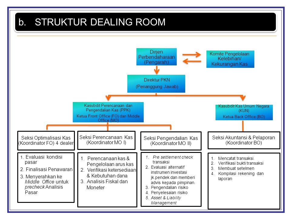 1. Evaluasi kondisi pasar 2. Finalisasi Penawaran 3. Menyerahkan ke Middle Office untuk precheck Analisis Pasar 1. Perencanaan kas & Pengelolaan arus