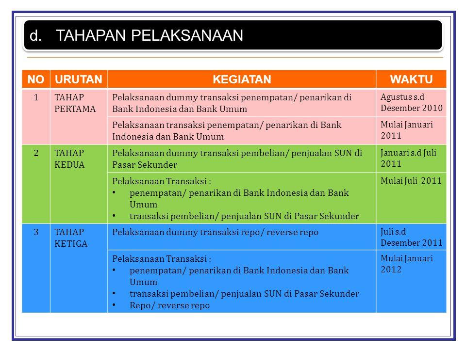 NOURUTANKEGIATANWAKTU 1TAHAP PERTAMA Pelaksanaan dummy transaksi penempatan/ penarikan di Bank Indonesia dan Bank Umum Agustus s.d Desember 2010 Pelak