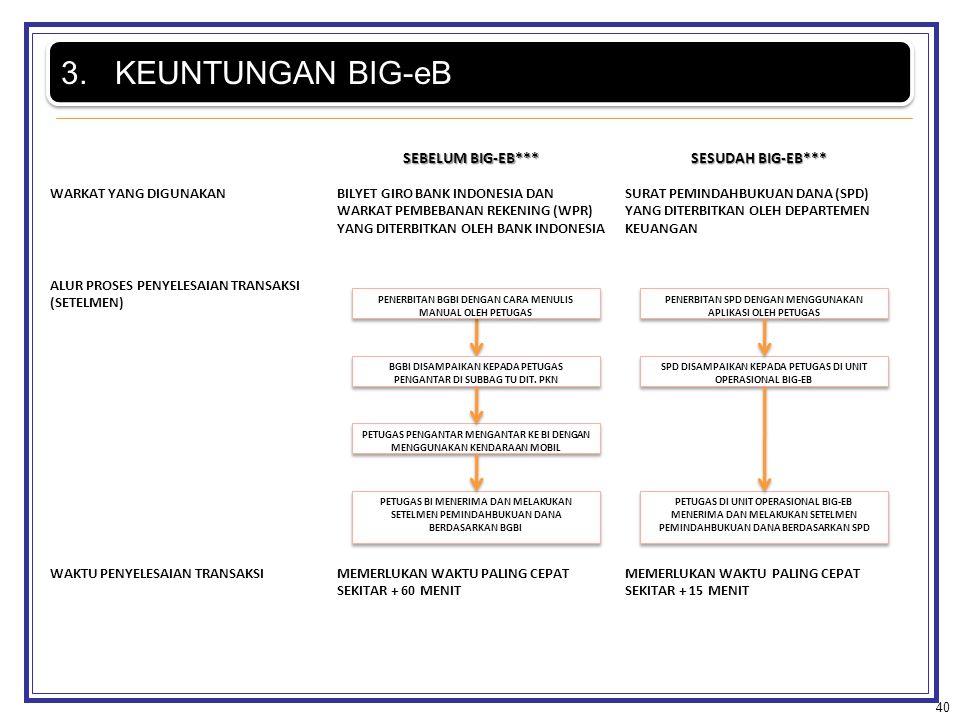SEBELUM BIG-EB*** SESUDAH BIG-EB*** WARKAT YANG DIGUNAKANBILYET GIRO BANK INDONESIA DAN WARKAT PEMBEBANAN REKENING (WPR) YANG DITERBITKAN OLEH BANK IN