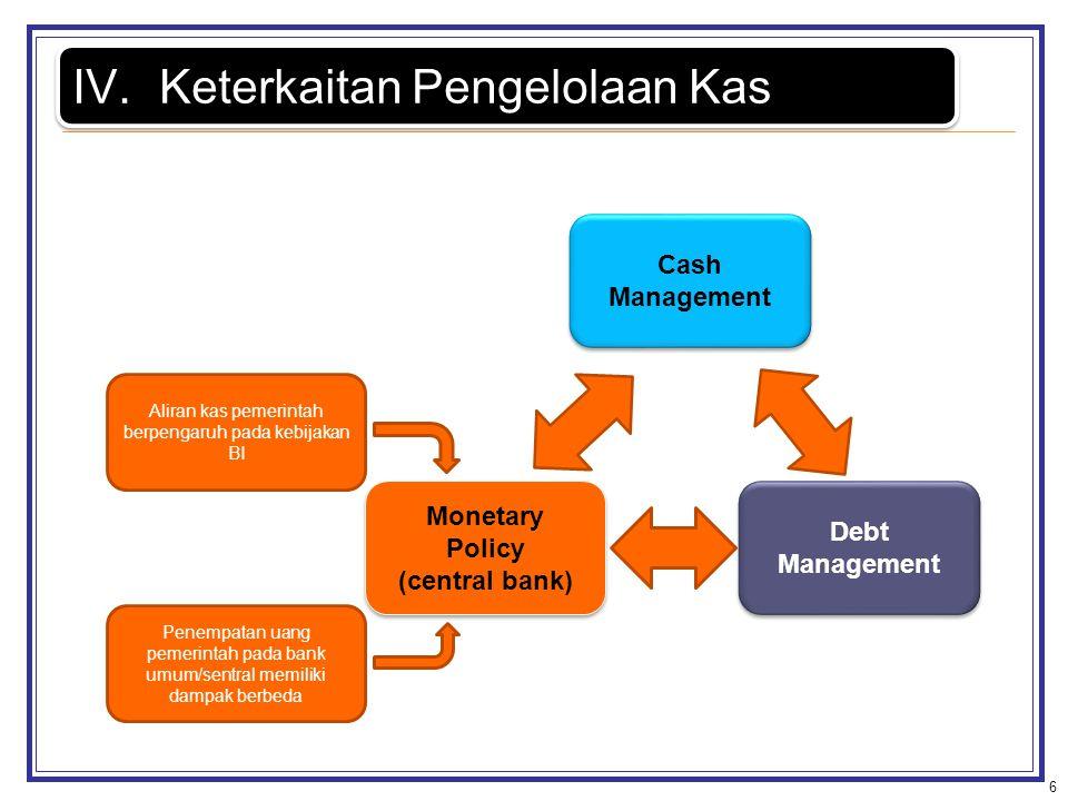 6 IV.Keterkaitan Pengelolaan Kas Cash Management Debt Management Monetary Policy (central bank) Monetary Policy (central bank) Aliran kas pemerintah b