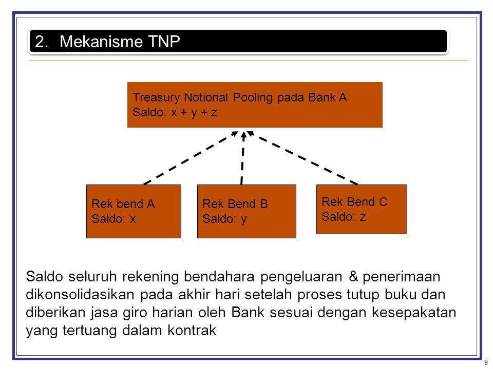 9 2.Mekanisme TNP Rek bend A Saldo: x Rek Bend B Saldo: y Rek Bend C Saldo: z Treasury Notional Pooling pada Bank A Saldo: x + y + z Saldo seluruh rek