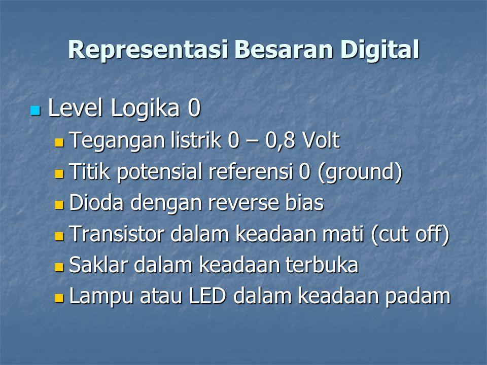 Representasi Besaran Digital Level Logika 0 Level Logika 0 Tegangan listrik 0 – 0,8 Volt Tegangan listrik 0 – 0,8 Volt Titik potensial referensi 0 (gr