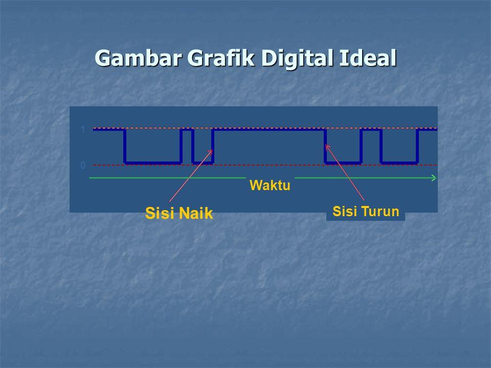 Gambar Grafik Digital Ideal 1 0 Waktu Sisi Naik Sisi Turun