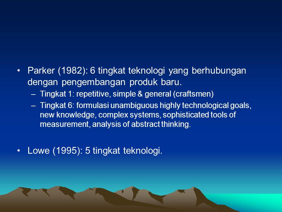 Parker (1982): 6 tingkat teknologi yang berhubungan dengan pengembangan produk baru. –Tingkat 1: repetitive, simple & general (craftsmen) –Tingkat 6: