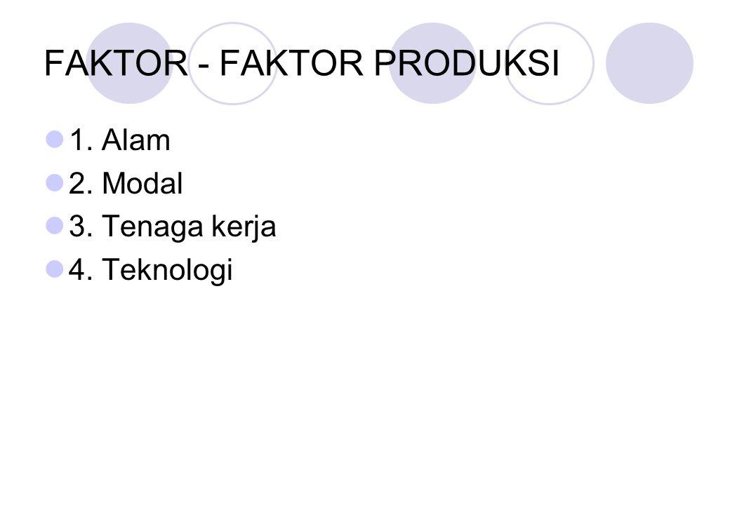 FAKTOR - FAKTOR PRODUKSI 1. Alam 2. Modal 3. Tenaga kerja 4. Teknologi